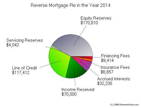 Reverse Mortgage 2014 Fees Pie Chart
