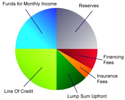 Reverse Mortgage Fees Pie Chart